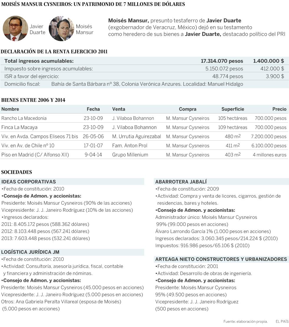 El testaferro del exgobernador de Veracruz manejó un patrimonio de 7 millones de dólares