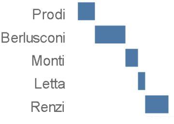 Primeros ministros en Italia: 63 en 70 años