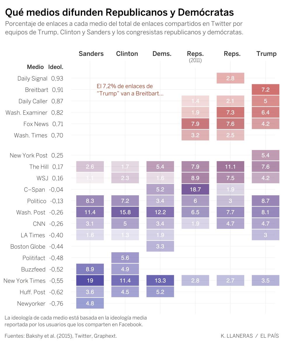 Así se han radicalizado los republicanos con Trump, según Twitter