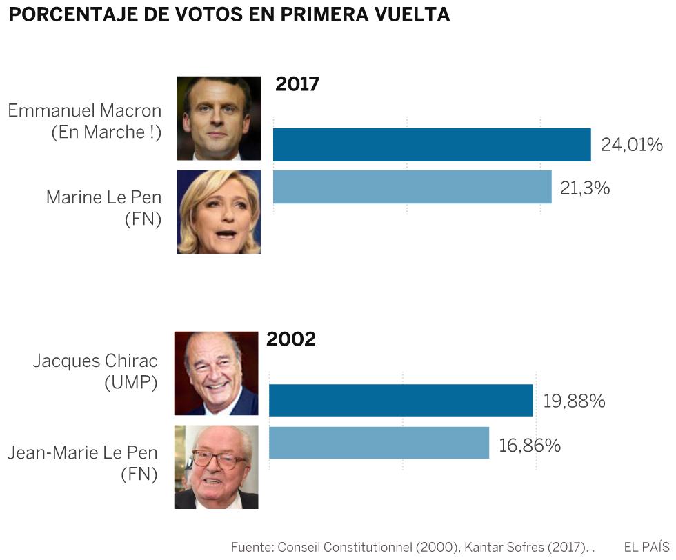 De la conmoción con Le Pen padre, a la indiferencia con la hija