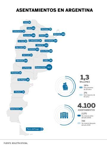 """Argentina entrega """"certificados de vivienda"""" a 1,5 millones de personas de villas miseria"""