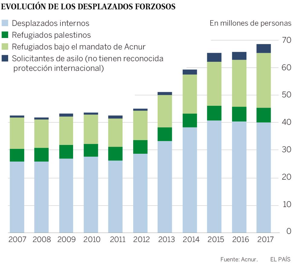 Aumentan desplazados forzosos (+infografía)