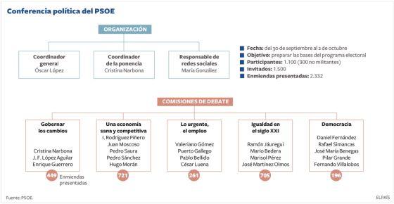 Rubalcaba apuntala su programa electoral con tres días de debate