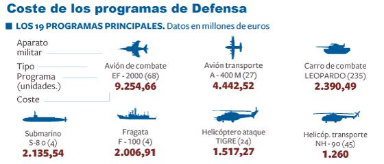 Defensa revisa los programas de armas para ahorrar 5.200 millones