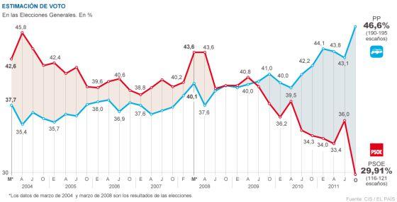 El CIS da al PP la mayoría absoluta con 74 diputados más que el PSOE