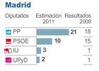 Madrid impulsa al PP y da a UPyD un segundo diputado