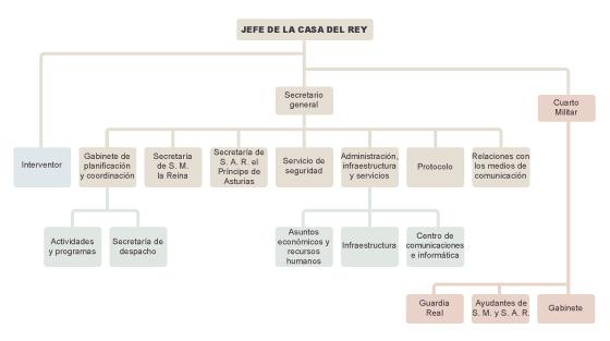 El Rey recibe 292.000 euros al año