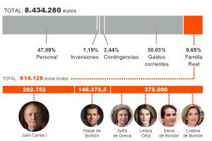 El Rey cuenta su salario: 292.752 euros