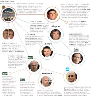 Investigaciones alrededor del 'caso Palma Arena'.