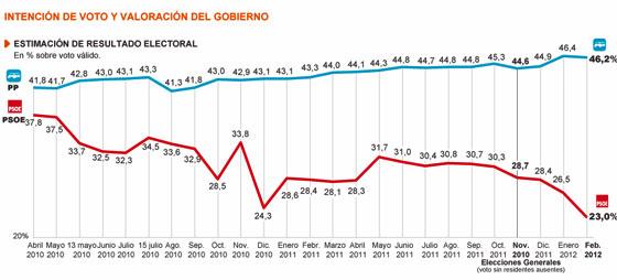 Rajoy pierde imagen pero el PP resiste