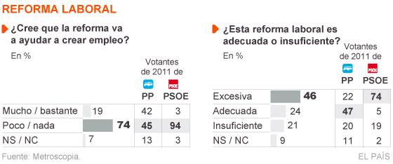 La reforma laboral desgasta a Rajoy pero los votantes de PP mantienen la fidelidad
