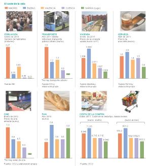 Gráfico comparativo del coste de la vida