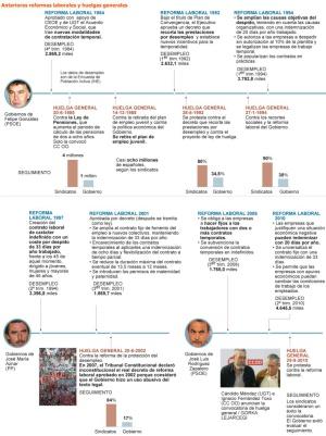 """Los sindicatos acusan al Gobierno de """"arruinar de un plumazo"""" el diálogo social"""