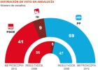 El descalabro del PSOE otorga al PP mayoría absoluta en Andalucía