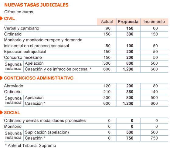 Fuente: Gobierno de España.