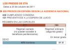 Rajoy facilita el acercamiento de presos para acelerar el fin de ETA