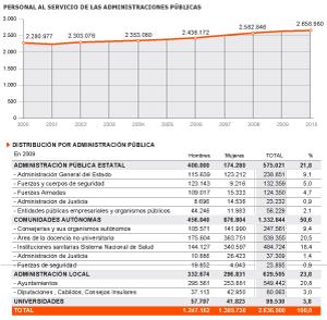 Fuente: Boletín Estadístico del Personal al Servicio de las Administraciones Públicas.