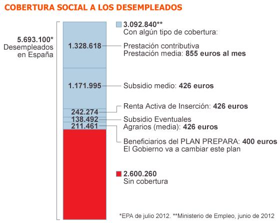 Fuente: Ministerio de Empleo.