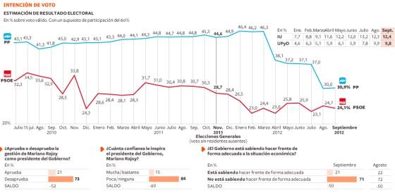 Brecha entre Rajoy y sus electores