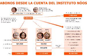 Urdangarin y Torres recibieron junto a sus esposas tres millones de Nóos