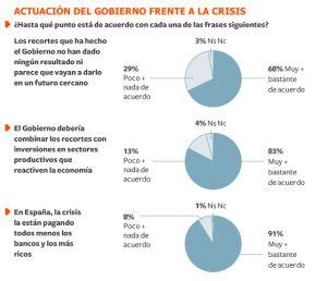 El 77% comparte los motivos del 25-S