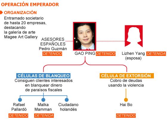 El 'emperador' Gao controlaba decenas de empresas y sicarios para lavar dinero