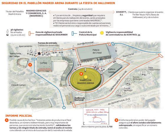 Madrid mantuvo eventos pese a saber los fallos de seguridad en sus recintos