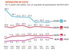 Un año de desplome de PP y PSOE