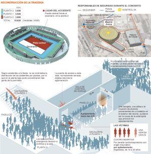 Tres policías declaran al juez que no existía seguridad en el Madrid Arena