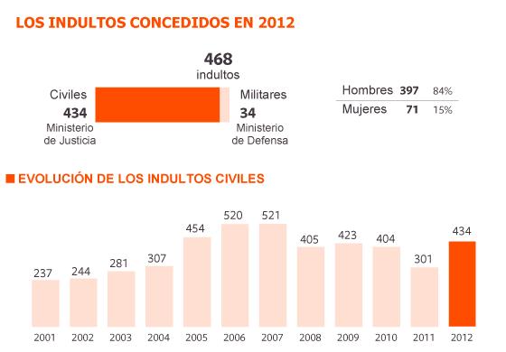 468 indultos en 11 meses de Rajoy