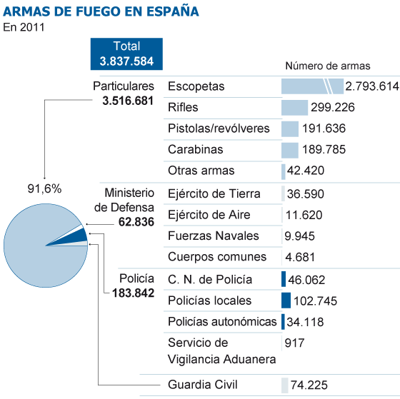Armas de fuego en España. 1356113318_117850_1356267665_sumario_normal
