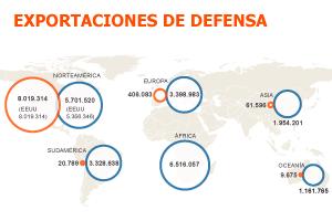 Hugo Chávez alivia el desplome de la venta de armas españolas