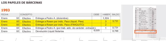 1993. Las cuentas reflejan cinco millones de pesetas para el extesorero Sanchís
