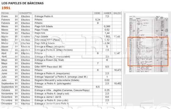1991. Últimos registros de entregas a los abogados de Rosendo Naseiro