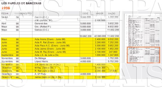 1998. Registro de dinero recaudado de un empresario y un constructor
