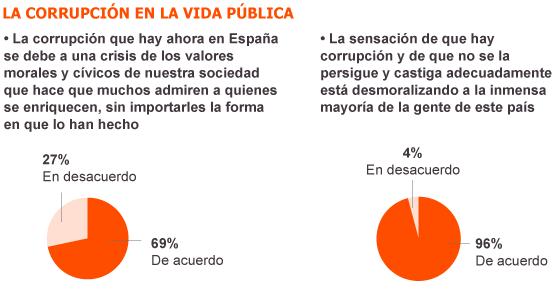 La crisis y la corrupción llevan al PP a sus expectativas más bajas