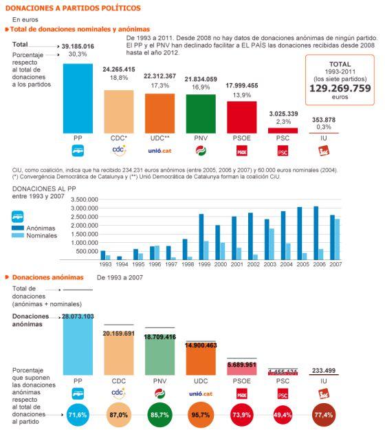 La contabilidad oficial del PP registró más de 40 millones en donaciones