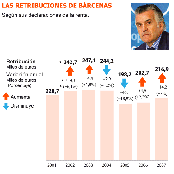 El PP pagó a Bárcenas una cantidad fija al mes hasta diciembre de 2012
