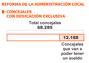 La reforma de la Administración prohíbe pagar sueldo a 55.000 ediles