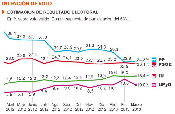 IU y UPyD se consolidan como los receptores de la sangría de PP y PSOE