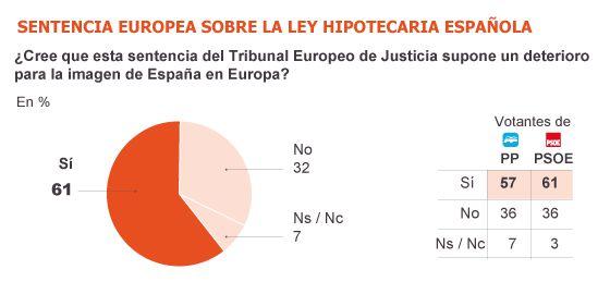 Los españoles confían mucho más en los movimientos sociales que en los políticos