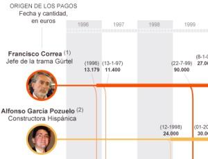 Pinche para ver el gráfico.