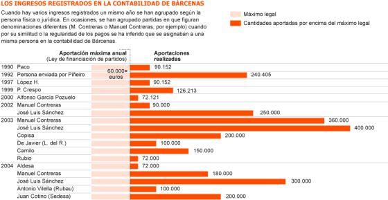 Las cuentas internas del PP registran las donaciones ilegales a Bárcenas