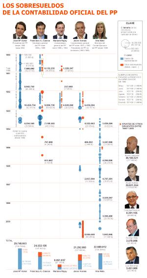 El PP pagó con sobresueldos dobles cada mes a parte de su cúpula