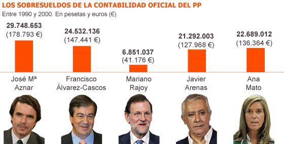 Fuente: Contabilidad oficial del PP incorporada al sumario del 'caso Bárcenas'.