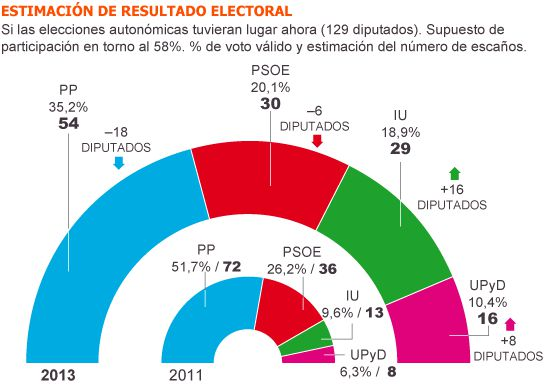 CONSULTA EL GR&Aacute;FICO COMPLETO