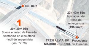 GRÁFICO: Los últimos kilómetros de Alvia 151.