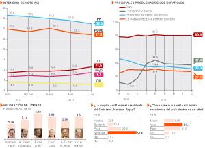 El PP pierde 12,1 puntos desde las elecciones y el PSOE 1,5