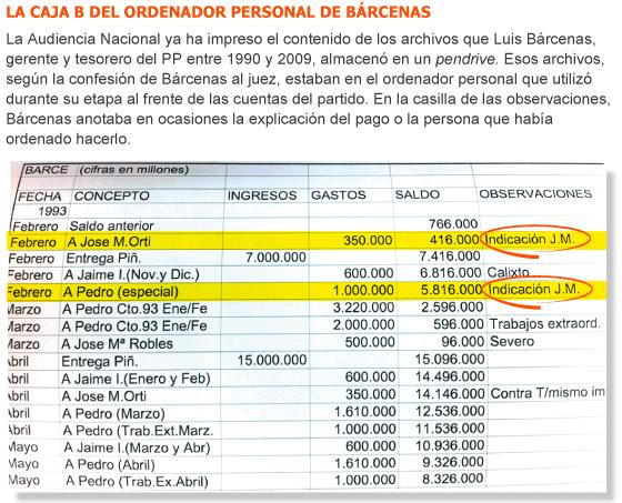 """Bárcenas atribuye pagos en dinero negro por """"indicación de J. M."""""""