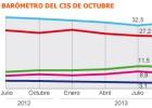 El PP remonta, según el CIS, y el PSOE recela de los datos